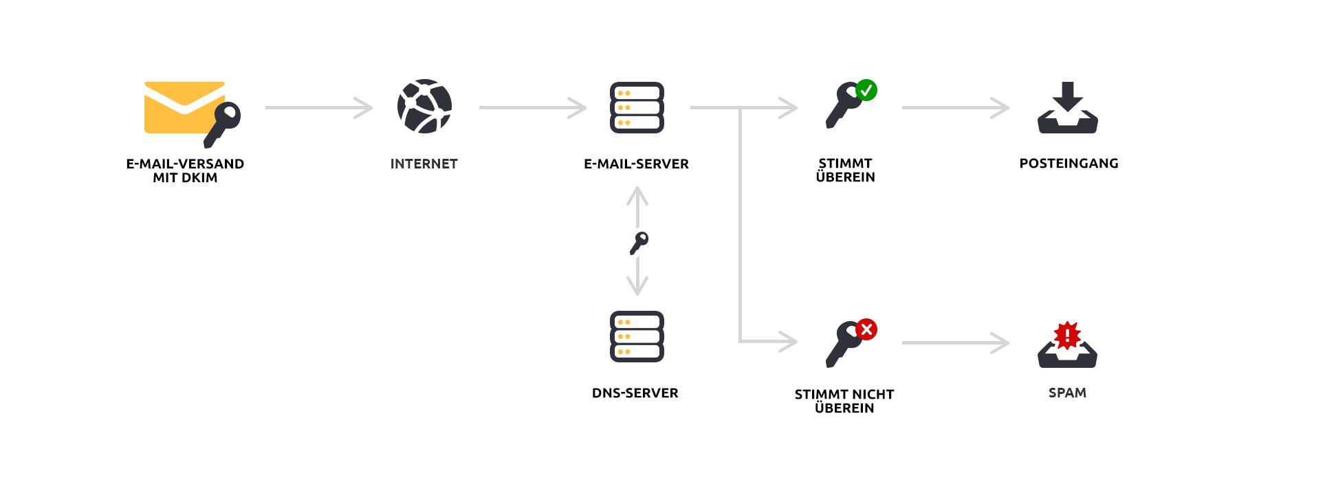 DKIM Authentication